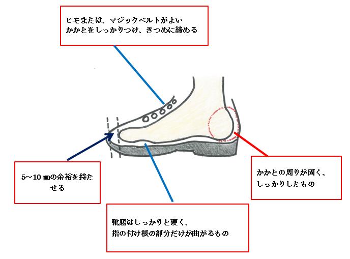 正しい靴の選び方とはき方1
