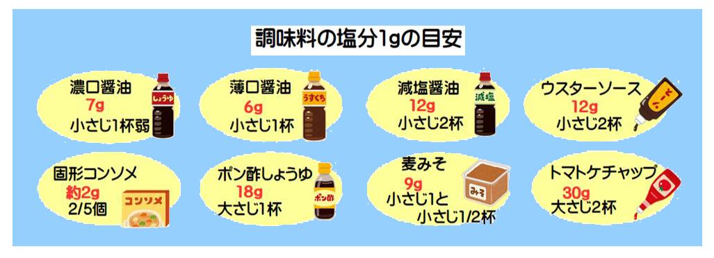 仁誠会クリニック新屋敷 減塩のススメ2